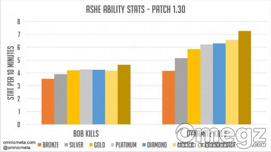 竞技数据分析 守望艾什与鲍勃的首周秀
