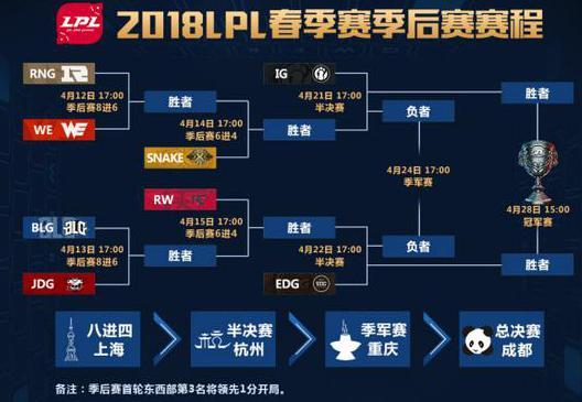 4月12日LPL春季赛季后赛首轮开战