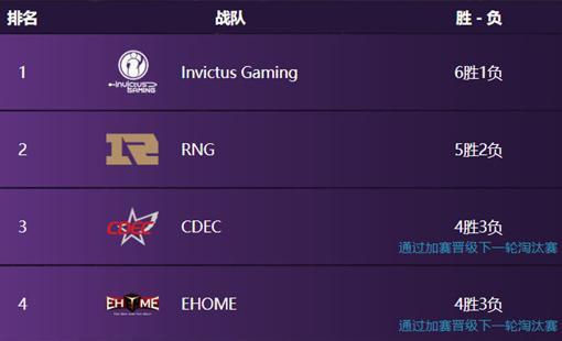 TI9中国区预选赛战况激烈,残酷加赛决出四强