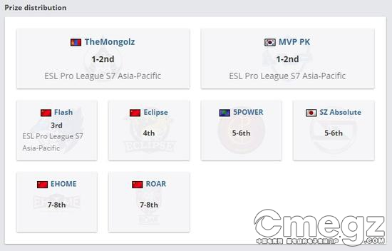 EPL中国区晋级情况