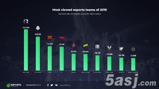 2019外网观看时长俱乐部排行:TL连续两年登顶,T1排名第四