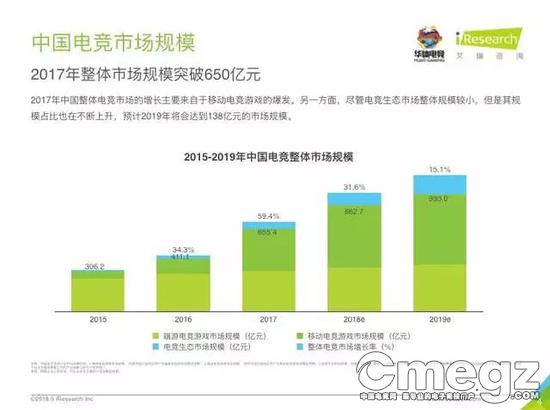 2018年中国电竞行业研究报告(艾瑞咨询)