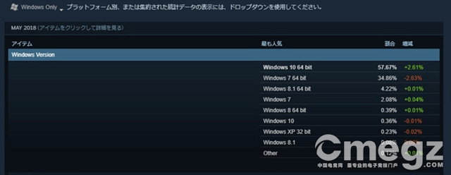 Steam:明年起不再支持Windows XP和Vista系统