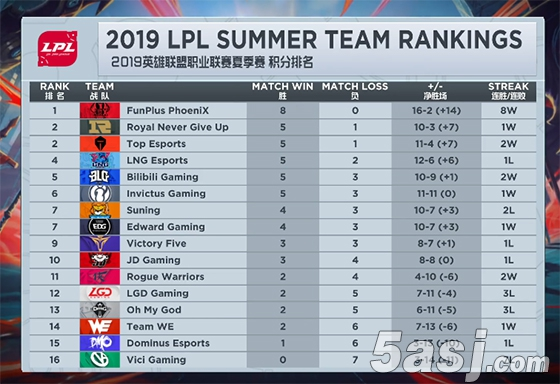 全球范围内英雄联盟夏季赛不败战队统计,仅剩FPX和J Team